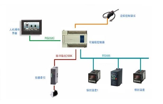 需要与PLC进行通讯,因此选用了信捷的vb3系列变频器
