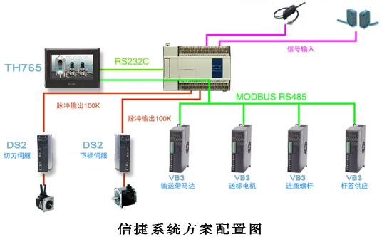 二,控制系统的构成 1,系统硬件的构成      经过实践,信捷电气以xc3